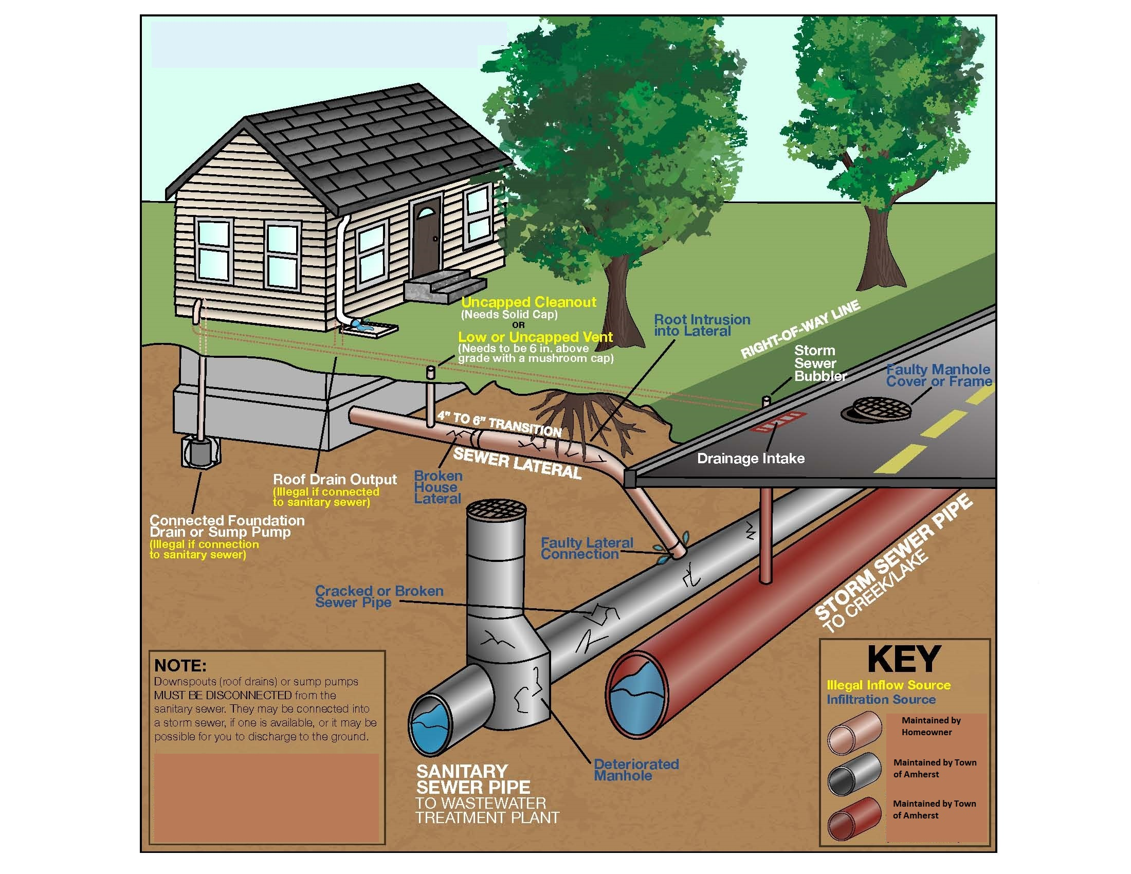 I&I Sewer Diagram graphic